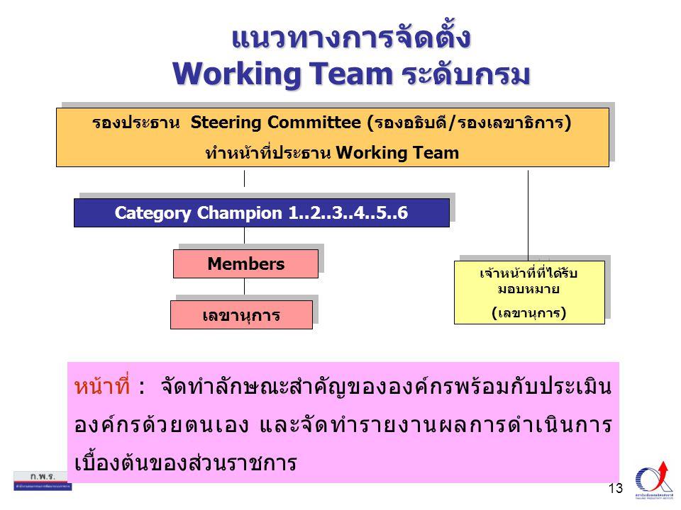 13 แนวทางการจัดตั้ง Working Team ระดับกรม หน้าที่ : จัดทำลักษณะสำคัญขององค์กรพร้อมกับประเมิน องค์กรด้วยตนเอง และจัดทำรายงานผลการดำเนินการ เบื้องต้นของส่วนราชการ Category Champion 1..2..3..4..5..6 Members รองประธาน Steering Committee (รองอธิบดี/รองเลขาธิการ) ทำหน้าที่ประธาน Working Team รองประธาน Steering Committee (รองอธิบดี/รองเลขาธิการ) ทำหน้าที่ประธาน Working Team เจ้าหน้าที่ที่ได้รับ มอบหมาย (เลขานุการ) เจ้าหน้าที่ที่ได้รับ มอบหมาย (เลขานุการ) เลขานุการ