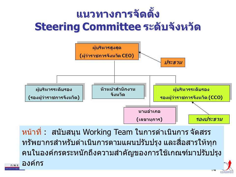 14 แนวทางการจัดตั้ง Steering Committee ระดับจังหวัด ผู้บริหารสูงสุด (ผู้ว่าราชการจังหวัด CEO) ผู้บริหารสูงสุด (ผู้ว่าราชการจังหวัด CEO) ผู้บริหารระดับรอง (รองผู้ว่าราชการจังหวัด) ผู้บริหารระดับรอง (รองผู้ว่าราชการจังหวัด) หัวหน้าสำนักงาน จังหวัด ผู้บริหารระดับรอง รองผู้ว่าราชการจังหวัด (CCO) ผู้บริหารระดับรอง รองผู้ว่าราชการจังหวัด (CCO) หน้าที่ : สนับสนุน Working Team ในการดำเนินการ จัดสรร ทรัพยากรสำหรับดำเนินการตามแผนปรับปรุง และสื่อสารให้ทุก คนในองค์กรตระหนักถึงความสำคัญของการใช้เกณฑ์มาปรับปรุง องค์กร ประธาน รองประธาน นายอำเภอ (เลขานุการ) นายอำเภอ (เลขานุการ)