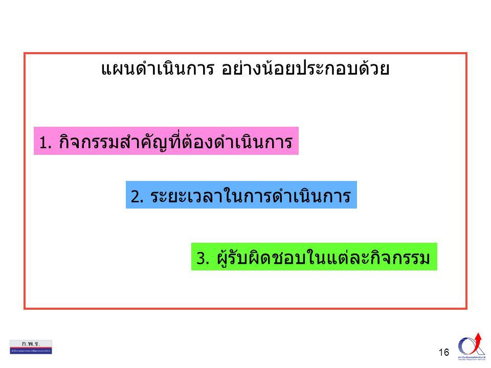 16 แผนดำเนินการ อย่างน้อยประกอบด้วย 1.กิจกรรมสำคัญที่ต้องดำเนินการ 2.