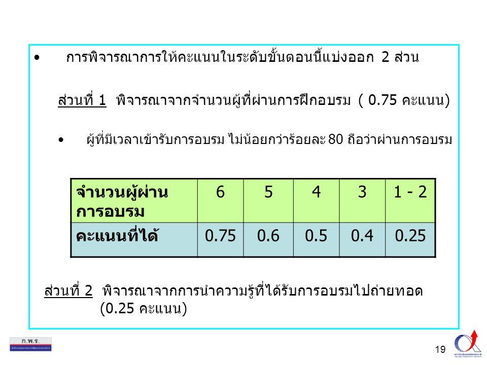 19 การพิจารณาการให้คะแนนในระดับขั้นตอนนี้แบ่งออก 2 ส่วน ส่วนที่ 1 พิจารณาจากจำนวนผู้ที่ผ่านการฝึกอบรม ( 0.75 คะแนน) ผู้ที่มีเวลาเข้ารับการอบรม ไม่น้อยกว่าร้อยละ 80 ถือว่าผ่านการอบรม จำนวนผู้ผ่าน การอบรม 65431 - 2 คะแนนที่ได้0.750.60.50.40.25 ส่วนที่ 2 พิจารณาจากการนำความรู้ที่ได้รับการอบรมไปถ่ายทอด (0.25 คะแนน)
