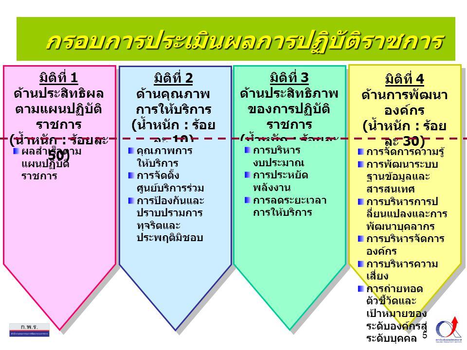 5 กรอบการประเมินผลการปฏิบัติราชการ มิติที่ 1 ด้านประสิทธิผล ตามแผนปฏิบัติ ราชการ ( น้ำหนัก : ร้อยละ 50) ผลสำเร็จตาม แผนปฏิบัติ ราชการ มิติที่ 2 ด้านคุณภาพ การให้บริการ ( น้ำหนัก : ร้อย ละ 10) คุณภาพการ ให้บริการ การจัดตั้ง ศูนย์บริการร่วม การป้องกันและ ปราบปรามการ ทุจริตและ ประพฤติมิชอบ มิติที่ 3 ด้านประสิทธิภาพ ของการปฏิบัติ ราชการ ( น้ำหนัก : ร้อยละ 10) การบริหาร งบประมาณ การประหยัด พลังงาน การลดระยะเวลา การให้บริการ มิติที่ 4 ด้านการพัฒนา องค์กร ( น้ำหนัก : ร้อย ละ 30) การจัดการความรู้ การพัฒนาระบบ ฐานข้อมูลและ สารสนเทศ การบริหารการป ลี่ยนแปลงและการ พัฒนาบุคลากร การบริหารจัดการ องค์กร การบริหารความ เสี่ยง การถ่ายทอด ตัวชี้วัดและ เป้าหมายของ ระดับองค์กรสู่ ระดับบุคคล