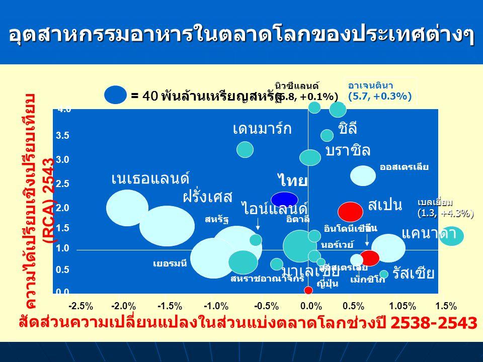 KTA Model Sombat Boonyavanich 6 อุตสาหกรรมอาหารในตลาดโลกของประเทศต่างๆ สัดส่วนความเปลี่ยนแปลงในส่วนแบ่งตลาดโลกช่วงปี 2538-2543 -2.5% -2.0%-1.5%-1.0%-0