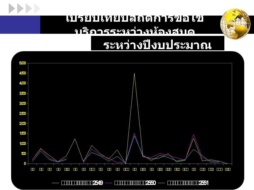 LOGO เปรียบเทียบสถิติการขอใช้ บริการระหว่างห้องสมุด ระหว่างปีงบประมาณ 2549-2551