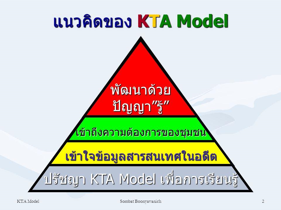 KTA ModelSombat Boonyavanich2 แนวคิดของ KTA Model ปรัชญา KTA Model เพื่อการเรียนรู้ เข้าใจข้อมูลสารสนเทศในอดีต เข้าถึงความต้องการของชุมชน พัฒนาด้วยปัญ