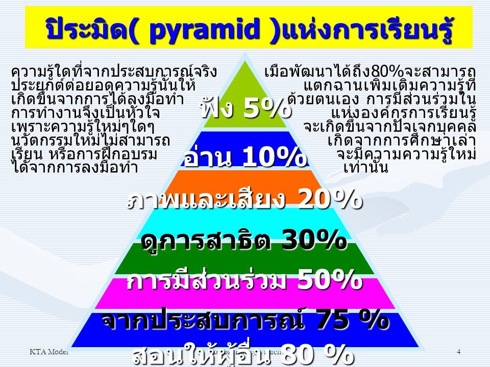 KTA ModelSombat Boonyavanich4 ปิระมิด( pyramid )แห่งการเรียนรู้ สอนให้ผู้อื่น 80 % จากประสบการณ์ 75 % การมีส่วนร่วม 50% ดูการสาธิต 30% ภาพและเสียง 20%