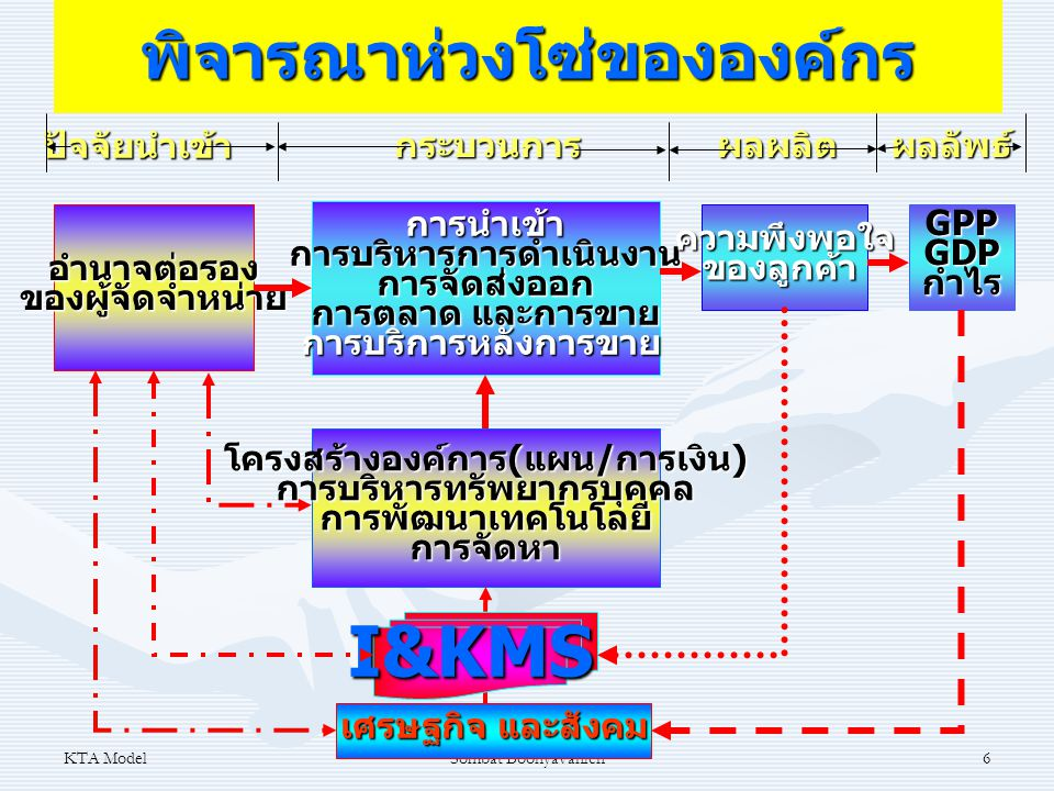 KTA ModelSombat Boonyavanich6พิจารณาห่วงโซ่ขององค์กรอำนาจต่อรองของผู้จัดจำหน่าย การนำเข้าการบริหารการดำเนินงานการจัดส่งออก การตลาด และการขาย การบริการ