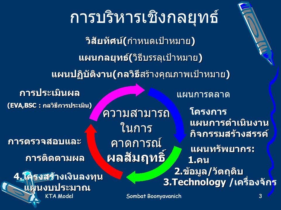 KTA ModelSombat Boonyavanich4 องค์กรแผนยุทธศาสตร์(วิสัยทัศน์) กลุ่ม/หน่วยธุรกิจแผนธุรกิจ(แผนกลยุทธ์) การปฏิบัติระดับบุคคลแผนการดำเนินงาน(แผนกลวิธี) 3 ระดับของภารกิจ/แผน ระดับของภารกิจ และแผน