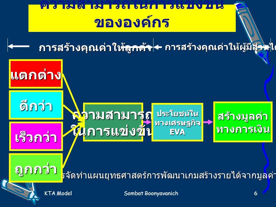 KTA ModelSombat Boonyavanich6 ความสามารถในการแข่งขัน ขององค์กร แตกต่าง ดีกว่า เร็วกว่า ความสามารถในการแข่งขัน ประโยชน์ในทางเศรษฐกิจEVA สร้างมูลค่าทางก