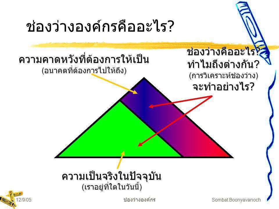 12/9/05 ช่องว่างองค์กร Sombat Boonyavanoch จงตอบคำถามต่อไปนี้: zขณะนี้เราอยู่ที่ไหน yการประเมินภายใน/ภายนอก yกำหนดใครคือลูกค้า และผู้มีส่วนได้เสียให้ชัดเจน zเราต้องการเป็นอย่างไรในอนาคต yภารกิจ/Mission yวิสัยทัศน์/Vision yหลักการพื้นฐาน/Principles yเป้าหมาย/Goals yวัตถุประสงค์/Objectives zเราจะวัดความก้าวหน้าอย่างไร yการวัดศักยภาพขององค์การ zเราจะไปถึงเป้าหมายที่เราตั้งใจไว้ได้อย่างไร yแผนกลยุทธ์ yแผนปฏิบัติ zเราจะรู้ได้อย่างไรว่างานก้าวหน้าตามแผน yมีกลวิธีเก็บข้อมูล และวัดประเมินอย่างไร?