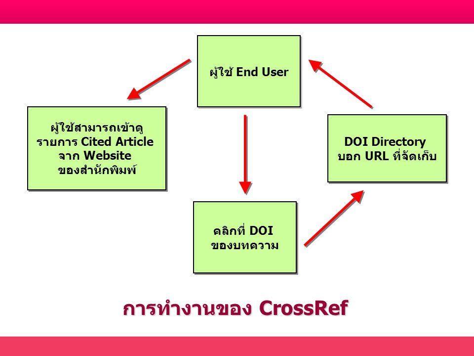 ผู้ใช้ End User การทำงานของ CrossRef คลิกที่ DOI ของบทความ คลิกที่ DOI ของบทความ DOI Directory บอก URL ที่จัดเก็บ DOI Directory บอก URL ที่จัดเก็บ ผู้