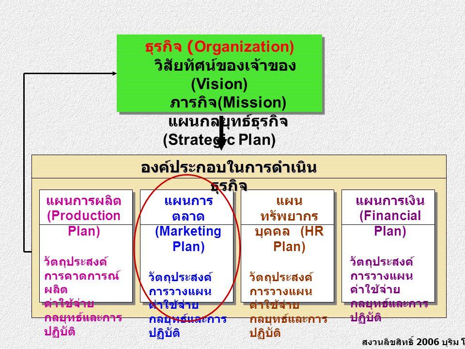 สงวนลิขสิทธิ์ 2006 บุริม โอทกานนท์ ธุรกิจ (Organization) วิสัยทัศน์ของเจ้าของ (Vision) ภารกิจ (Mission) แผนกลยุทธ์ธุรกิจ (Strategic Plan) แผนการผลิต (