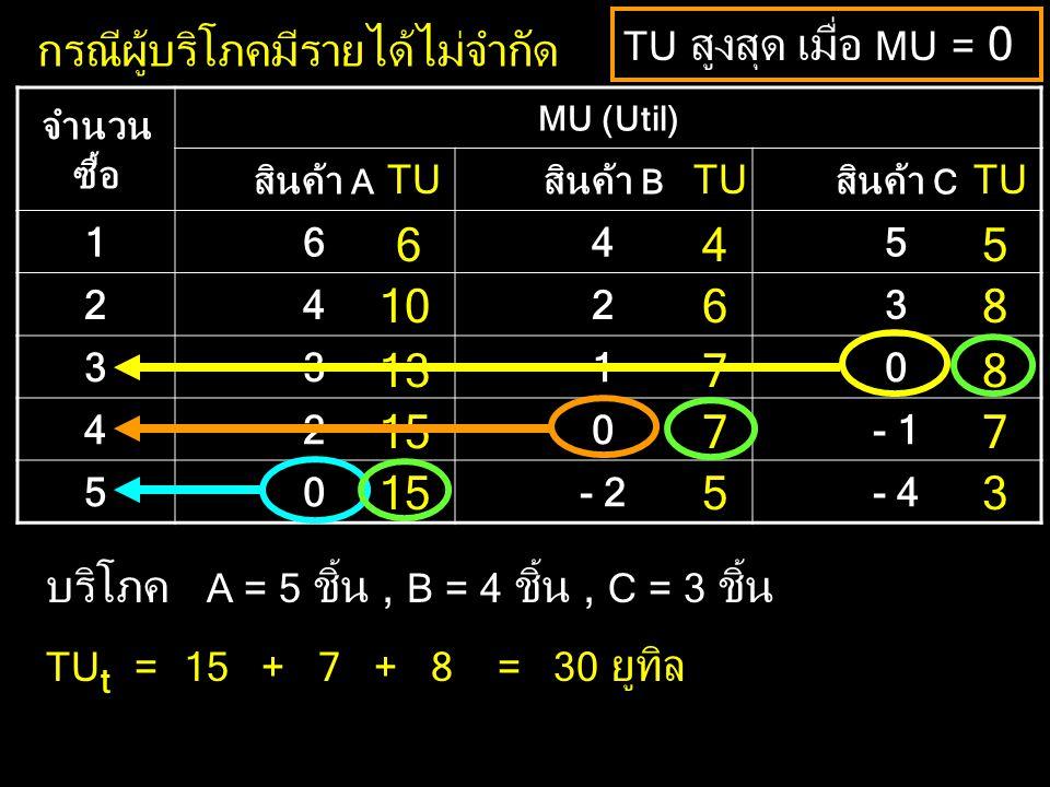 กรณีผู้บริโภคมีรายได้ไม่จำกัด จำนวน ซื้อ MU (Util) สินค้า A สินค้า B สินค้า C 1645 2423 3310 420- 1 50- 2- 4 TU สูงสุด เมื่อ MU = 0 6 10 13 15 4 6 7 7