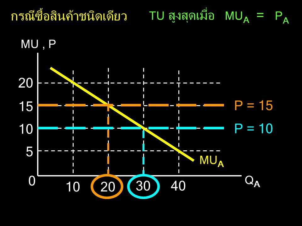 กรณีซื้อสินค้าชนิดเดียว TU สูงสุดเมื่อ MU A = P A MU, P QAQA 0 5 10 15 20 1020 3040 MU A P = 15 P = 10