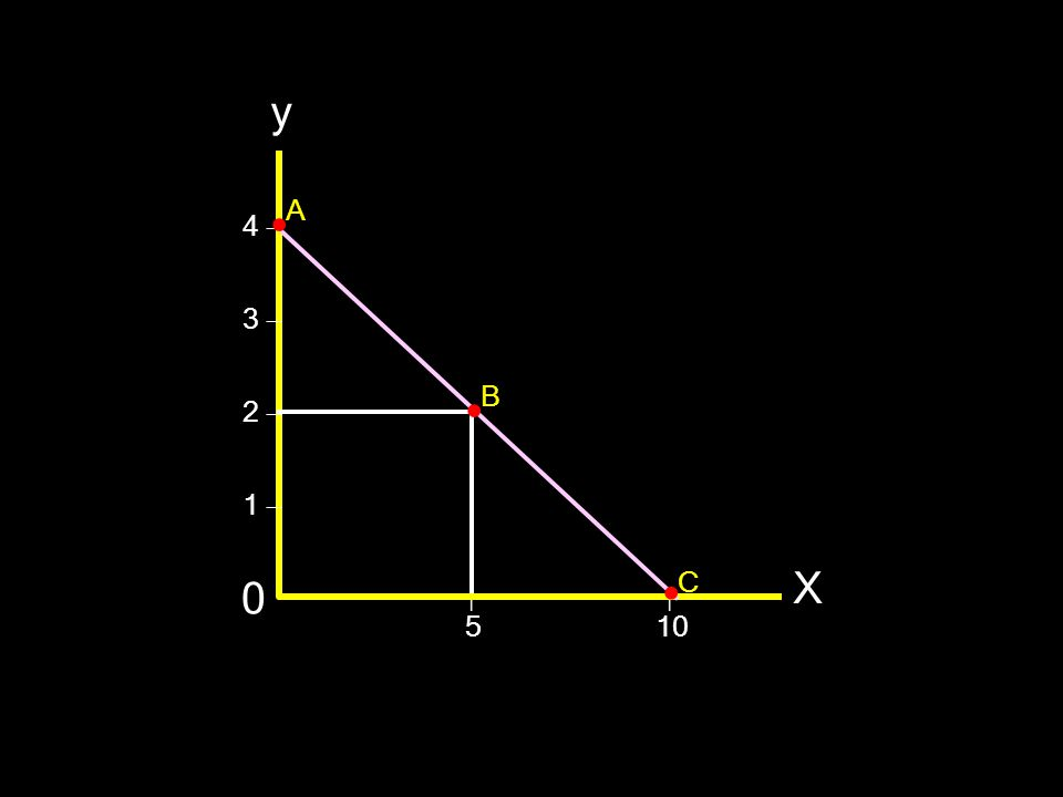 y X 0 4 – 3 – 2 – 1 – 5 10 I A C B