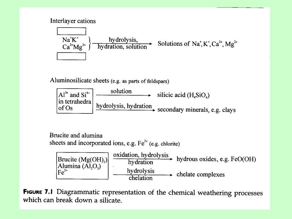 #Factors affecting weathering processes -Resistance of minerals in weatering -Relief and drainage -Physico-chemical condition #Products of weathering -Residual primary minerals -Secondary minerals -Soluble products -Residual structures and textures