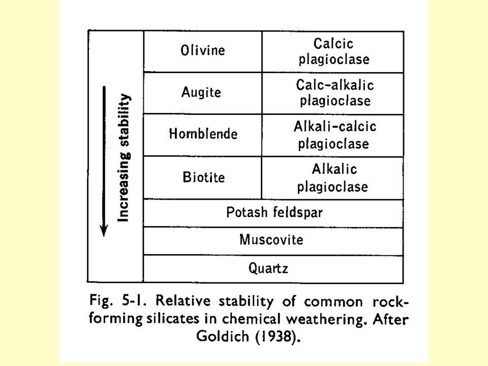Soil Formation #Soil profile development #Factors affecting soil formation -Parent material -Climate -Biological activity -Time