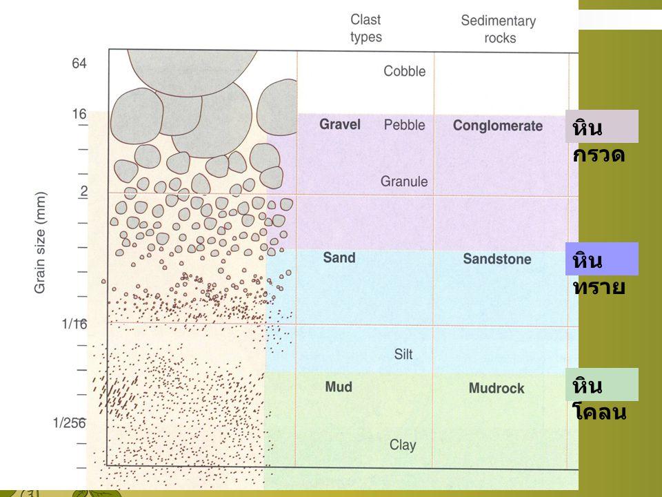 หิน กรวด หิน ทราย หิน โคลน