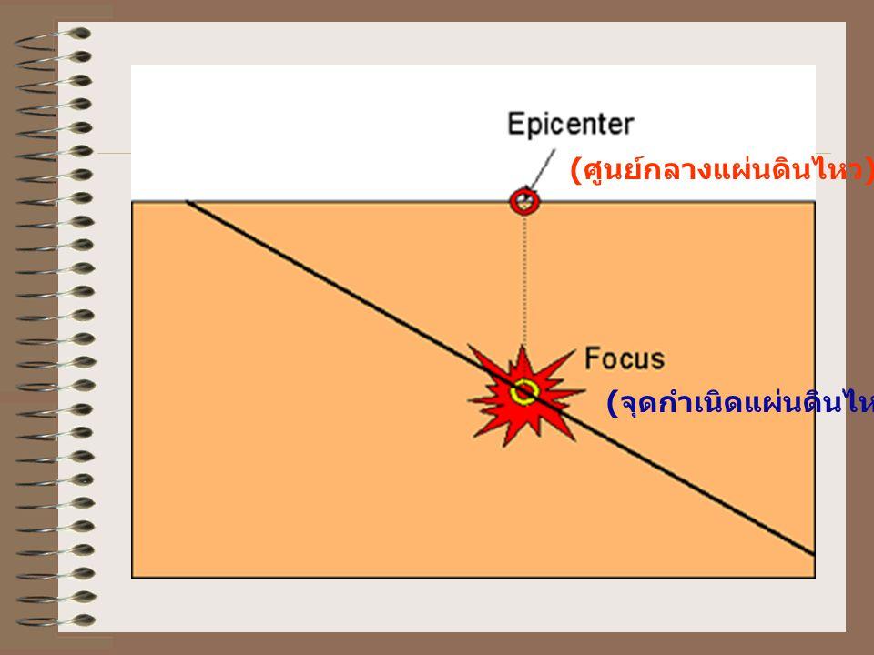 รูปแบบของคลื่น แผ่นดินไหว ศูนย์กลาง แผ่นดินไหว จุดกำเนิด แผ่นดินไหว ระนาบรอยเลื่อน เปลือกโลกเลื่อนขาดออกจากกัน ปลดปล่อย พลังงานออกมาในรูปของคลื่น
