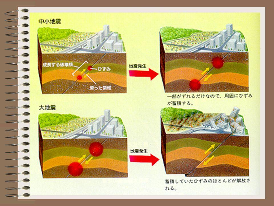 ( จุดกำเนิดแผ่นดินไหว ) ( ศูนย์กลางแผ่นดินไหว )