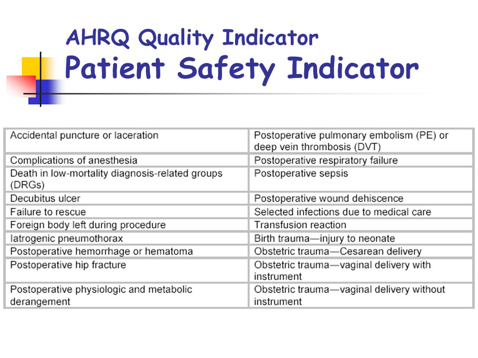 AHRQ Quality Indicator Patient Safety Indicator