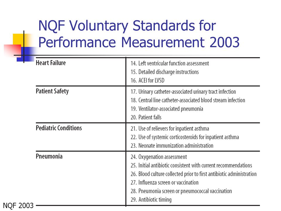 NQF Voluntary Standards for Performance Measurement 2003 NQF 2003