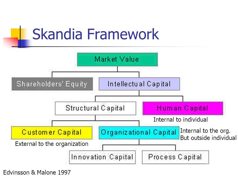 Skandia Framework Edvinsson & Malone 1997 Internal to individual External to the organization Internal to the org. But outside individual