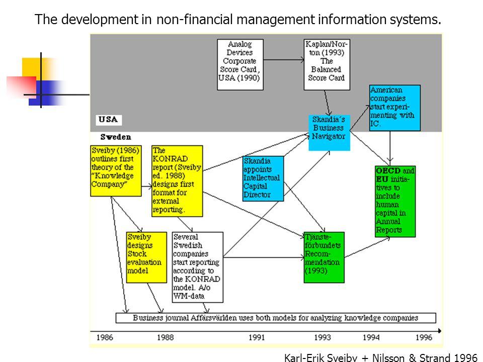 The development in non-financial management information systems. Karl-Erik Sveiby + Nilsson & Strand 1996