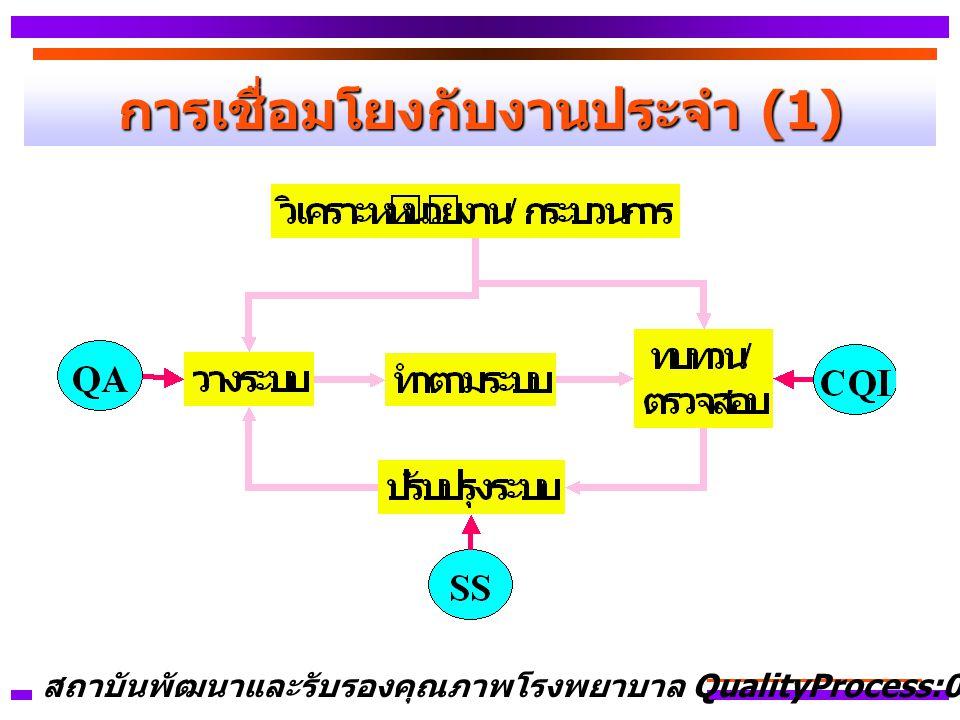 การเชื่อมโยงกับงานประจำ (1) สถาบันพัฒนาและรับรองคุณภาพโรงพยาบาล QualityProcess:01
