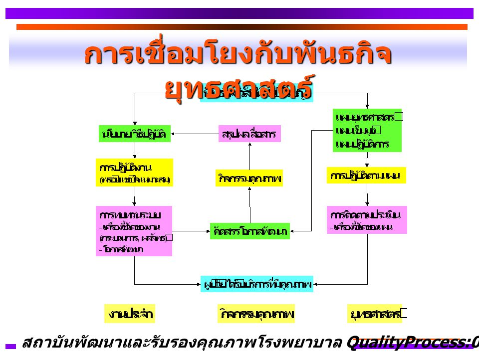 การเชื่อมโยงกับพันธกิจ ยุทธศาสตร์ สถาบันพัฒนาและรับรองคุณภาพโรงพยาบาล QualityProcess:01