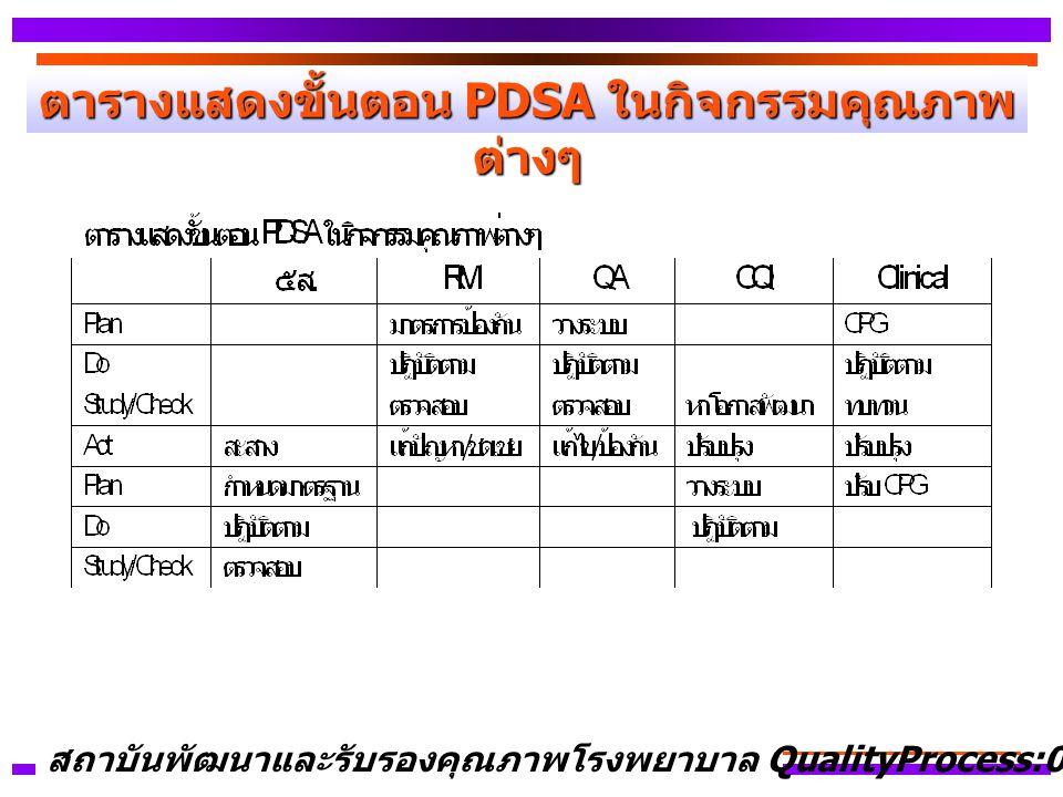 ตารางแสดงขั้นตอน PDSA ในกิจกรรมคุณภาพ ต่างๆ