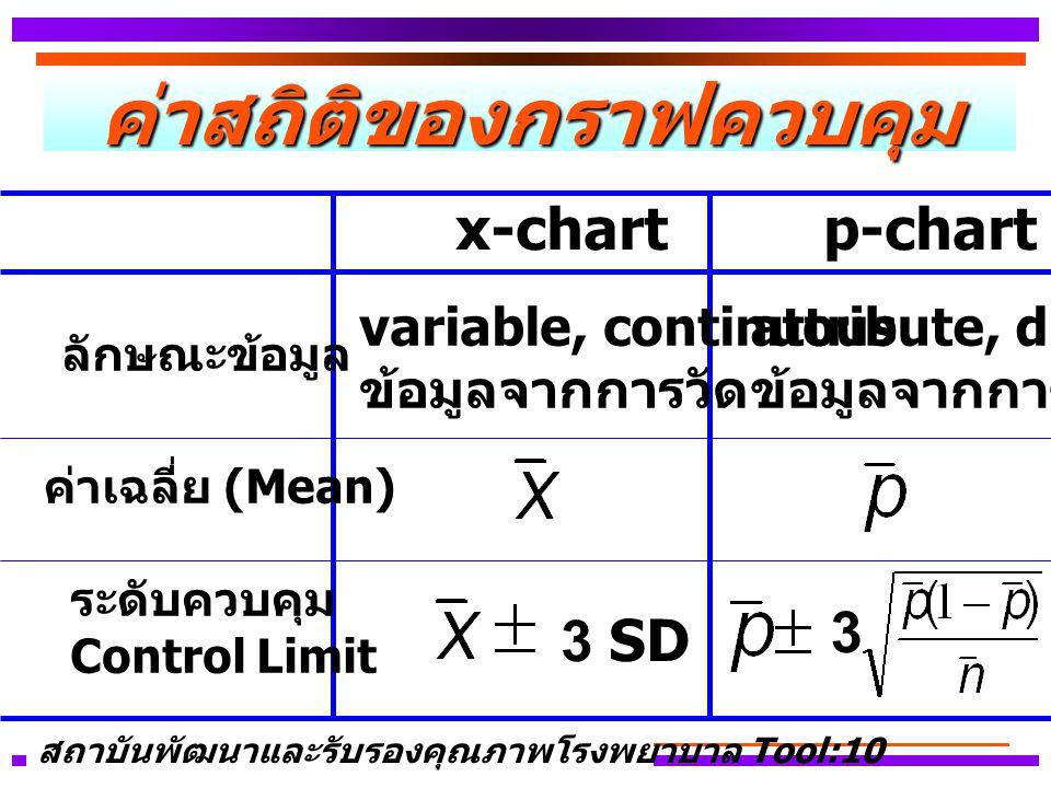 ค่าสถิติของกราฟควบคุม ค่าเฉลี่ย (Mean) ระดับควบคุม Control Limit 3 SD x-chartp-chart variable, continuous ข้อมูลจากการวัด attribute, discrete ข้อมูลจากการนับ ลักษณะข้อมูล 3 สถาบันพัฒนาและรับรองคุณภาพโรงพยาบาล Tool:10