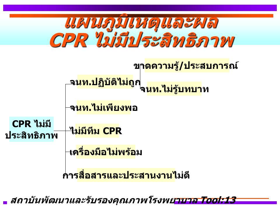 แผนภูมิเหตุและผล CPR ไม่มีประสิทธิภาพ CPR ไม่มี ประสิทธิภาพ ไม่มีทีม CPR ขาดความรู้ / ประสบการณ์ จนท.