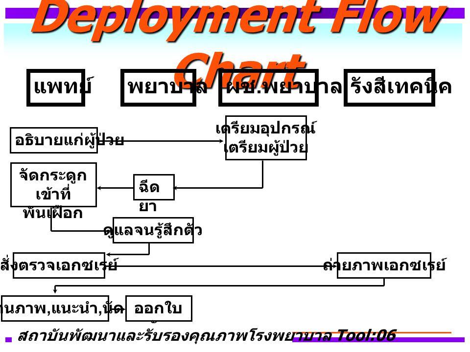 Process Flow Chart สถาบันพัฒนาและรับรองคุณภาพโรงพยาบาล Tool:07