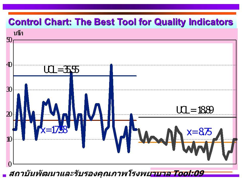 Control Chart: The Best Tool for Quality Indicators สถาบันพัฒนาและรับรองคุณภาพโรงพยาบาล Tool:09
