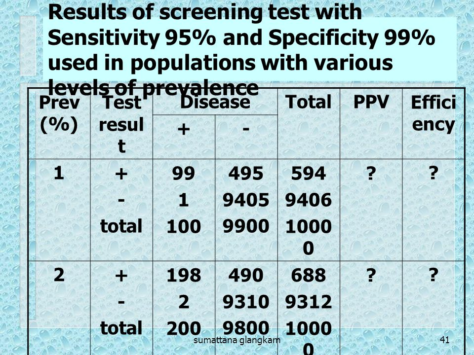 sumattana glangkarn41 Results of screening test with Sensitivity 95% and Specificity 99% used in populations with various levels of prevalence Prev (%