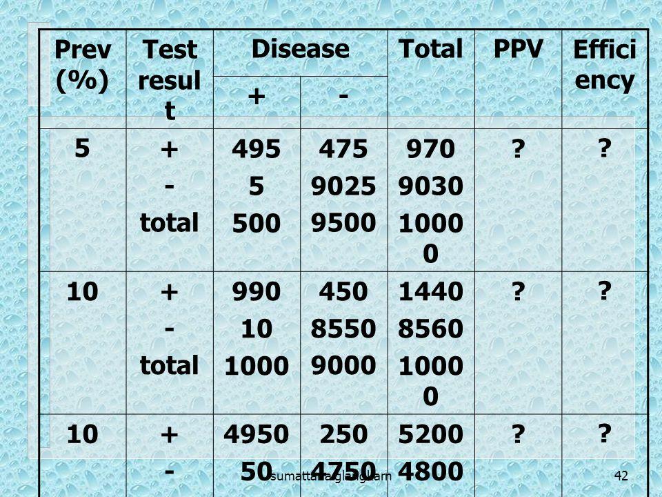 sumattana glangkarn42 Prev (%) Test resul t DiseaseTotalPPVEffici ency +- 5+ - total 495 5 500 475 9025 9500 970 9030 1000 0 ?.