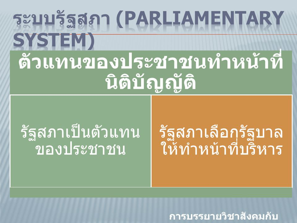 ตัวแทนของประชาชนทําหน้าที่ นิติบัญญัติ รัฐสภาเป็นตัวแทน ของประชาชน รัฐสภาเลือกรัฐบาล ให้ทําหน้าที่บริหาร การบรรยายวิชาสังคมกับ การเมือง