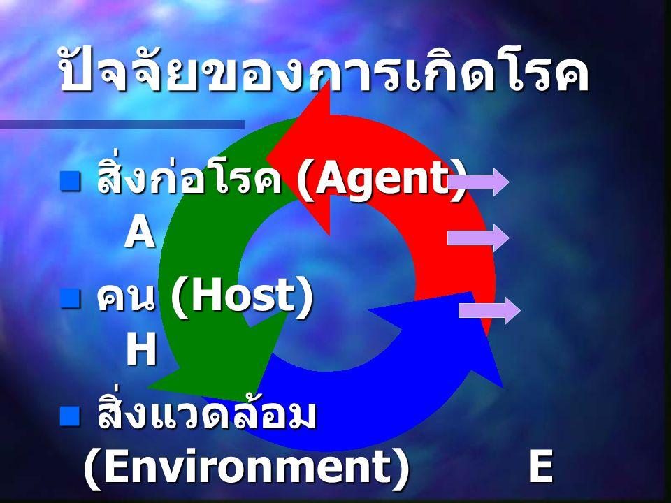 ปัจจัยของการเกิดโรค สิ่งก่อโรค (Agent) A สิ่งก่อโรค (Agent) A คน (Host) H คน (Host) H สิ่งแวดล้อม (Environment)E สิ่งแวดล้อม (Environment)E