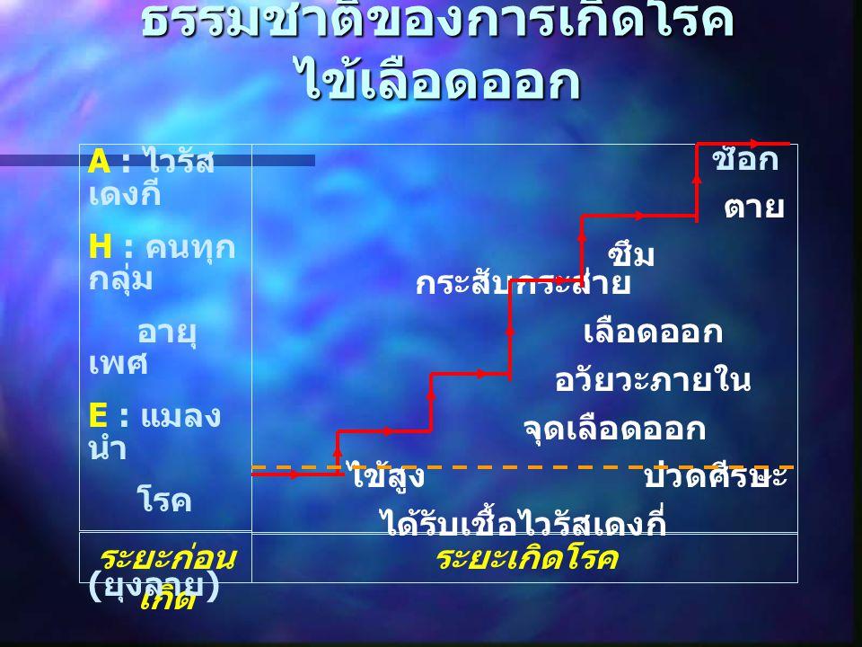 ธรรมชาติของการเกิดโรค ไข้เลือดออก ระยะก่อน เกิด ระยะเกิดโรค A : ไวรัส เดงกี H : คนทุก กลุ่ม อายุ เพศ E : แมลง นำ โรค ( ยุงลาย ) ช็อก ตาย ซึม กระสับกระ