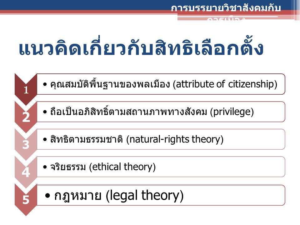 แนวคิดเกี่ยวกับสิทธิเลือกตั้ง 1 คุณสมบัติพื้นฐานของพลเมือง (attribute of citizenship) 2 ถือเป็นอภิสิทธิ์ตามสถานภาพทางสังคม (privilege) 3 สิทธิตามธรรมช