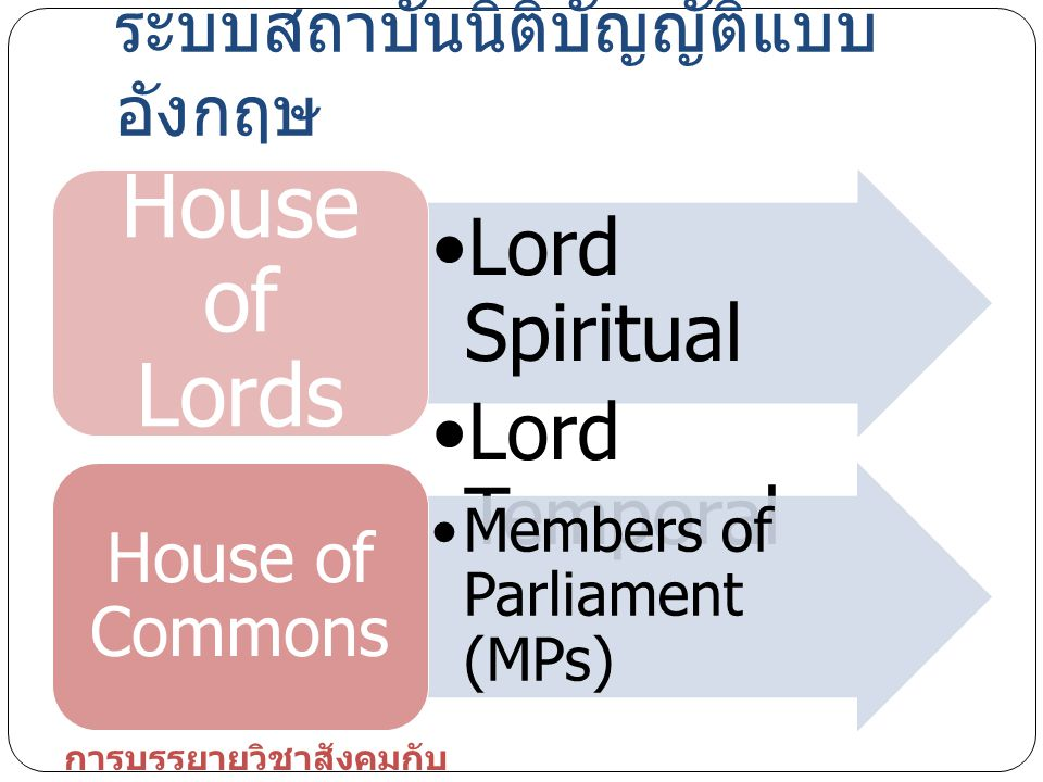 Lord Spiritual Lord Temporal House of Lords Members of Parliament (MPs) House of Commons ระบบสถาบันนิติบัญญัติแบบ อังกฤษ การบรรยายวิชาสังคมกับ การเมือ