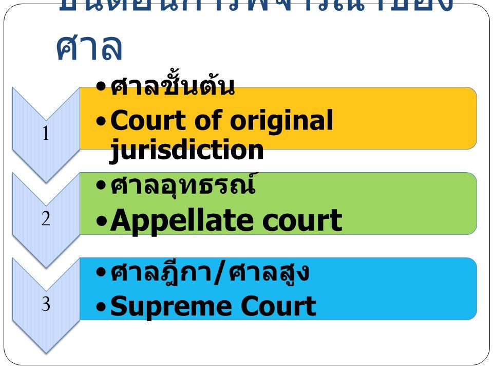 ขั้นตอนการพิจารณาของ ศาล 1 ศาลชั้นต้น Court of original jurisdiction 2 ศาลอุทธรณ์ Appellate court 3 ศาลฎีกา / ศาลสูง Supreme Court