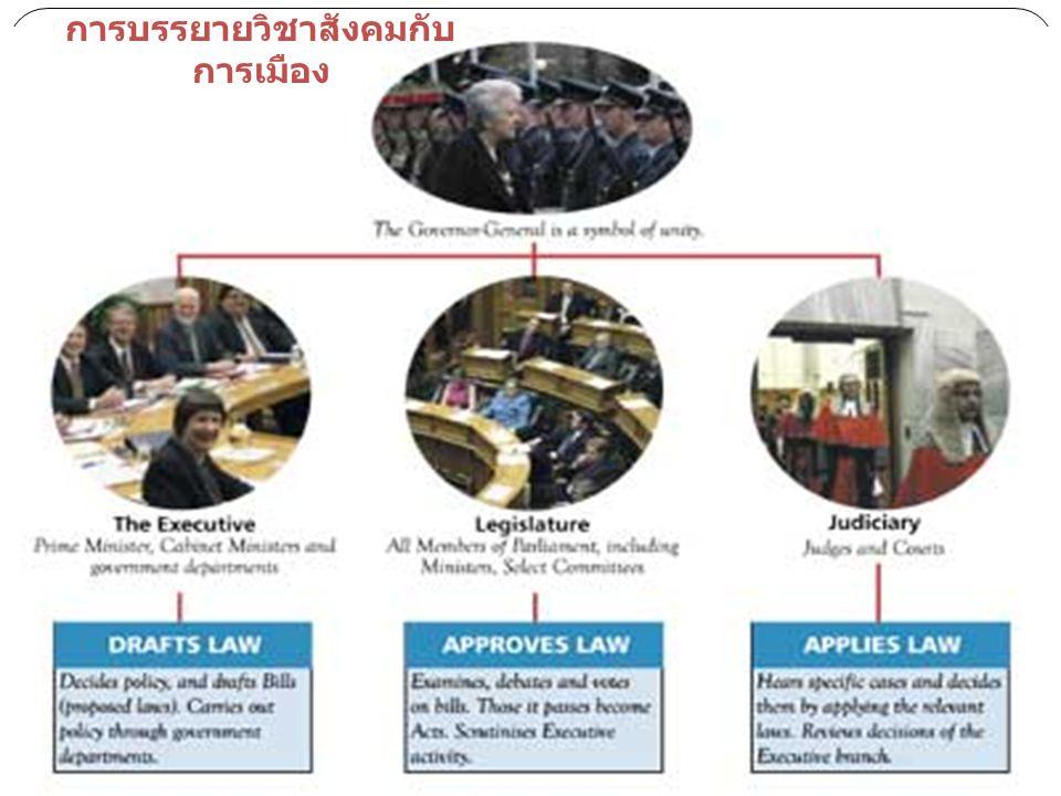 ออก กฎหมา ย คุ้มครองรักษา สิทธิเสรีภาพ ควบคุม ฝ่าย บริหาร สถาบันนิติบัญญัติ : หน้าที่ การบรรยายวิชาสังคมกับ การเมือง