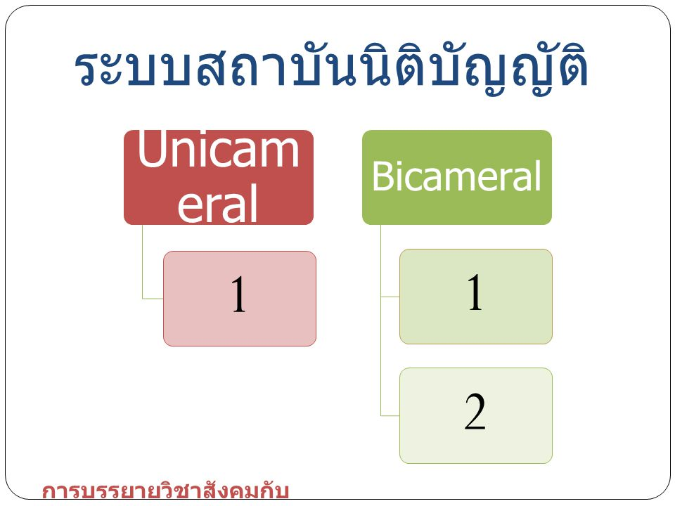 Unicam eral 1 Bicameral 12 ระบบสถาบันนิติบัญญัติ การบรรยายวิชาสังคมกับ การเมือง