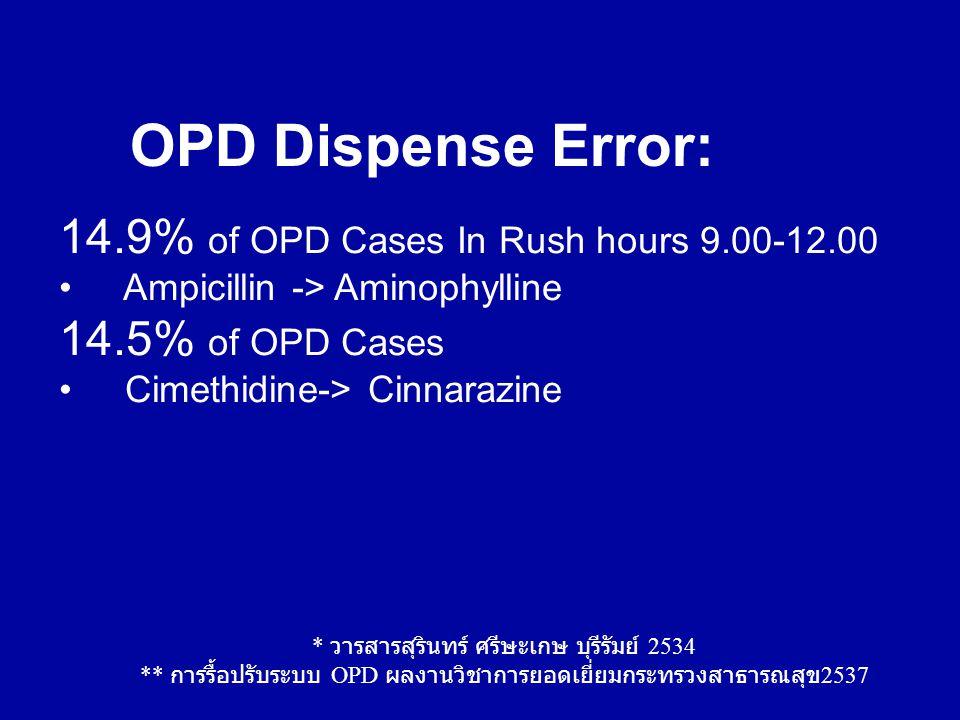 14.9% of OPD Cases In Rush hours 9.00-12.00 Ampicillin -> Aminophylline 14.5% of OPD Cases Cimethidine-> Cinnarazine OPD Dispense Error: * วารสารสุริน