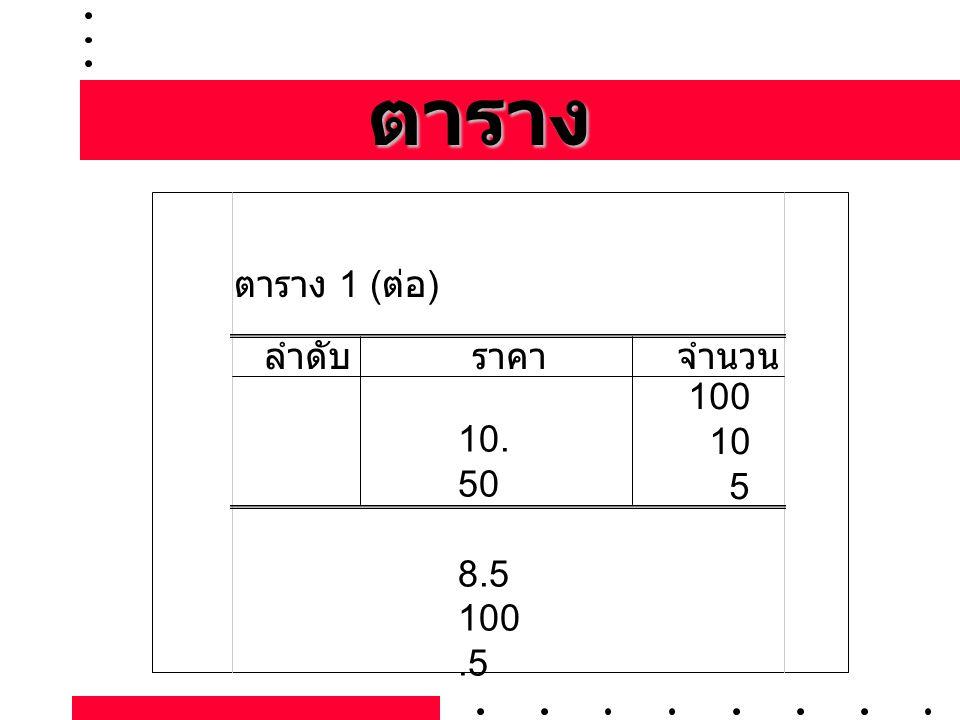 ตาราง ตาราง 1 ( ต่อ ) ลำดับราคาจำนวน 10. 50 8.5 100.5 100 10 5