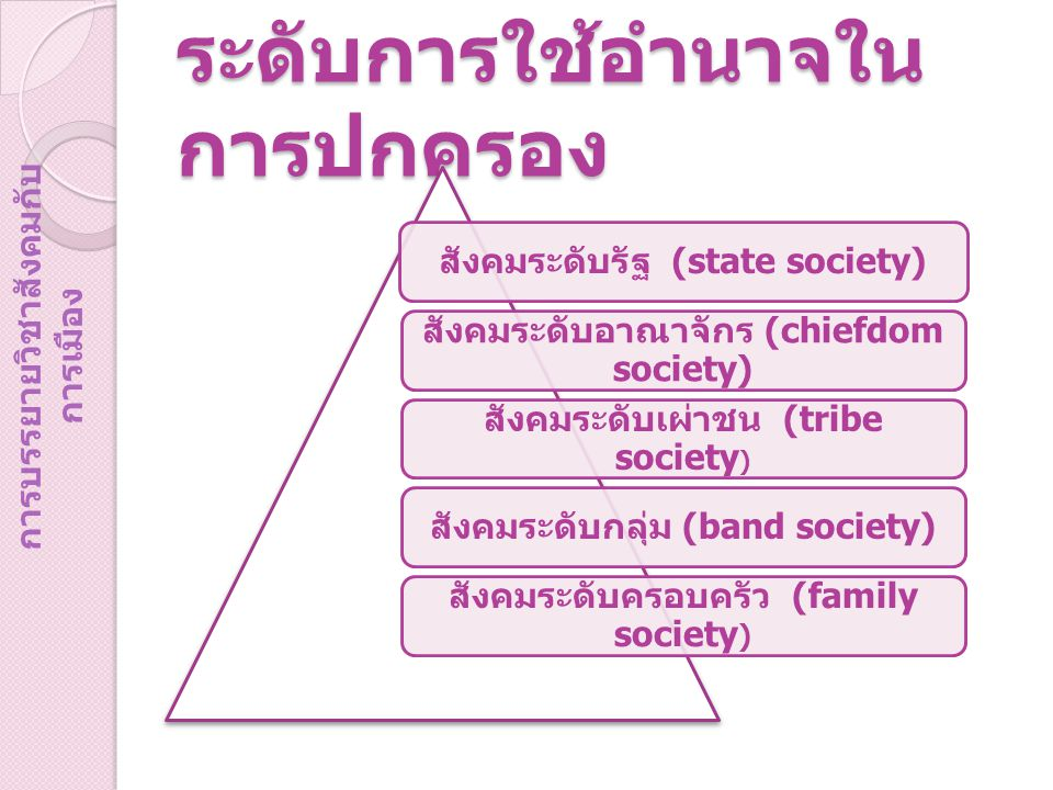 ระดับการใช้อำนาจใน การปกครอง สังคมระดับรัฐ (state society) สังคมระดับอาณาจักร (chiefdom society) สังคมระดับเผ่าชน (tribe society ) สังคมระดับกลุ่ม (band society) สังคมระดับครอบครัว (family society ) การบรรยายวิชาสังคมกับ การเมือง