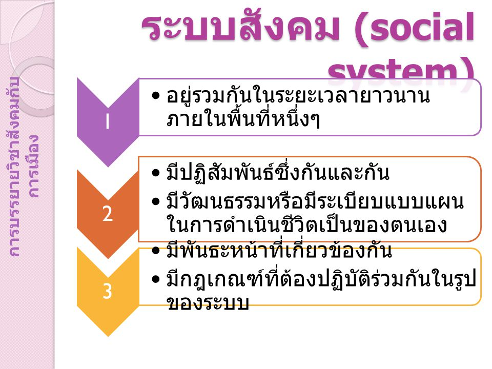 ระบบสังคม (social system) 1 อยู่รวมกันในระยะเวลายาวนาน ภายในพื้นที่หนึ่งๆ 2 มีปฏิสัมพันธ์ซึ่งกันและกัน มีวัฒนธรรมหรือมีระเบียบแบบแผน ในการดำเนินชีวิตเ