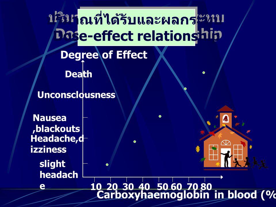 ปริมาณที่ได้รับและผลกระทบ Dose-effect relationship 1020304050607080 Carboxyhaemoglobin in blood (%) Degree of Effect slight headach e Headache,d izzin