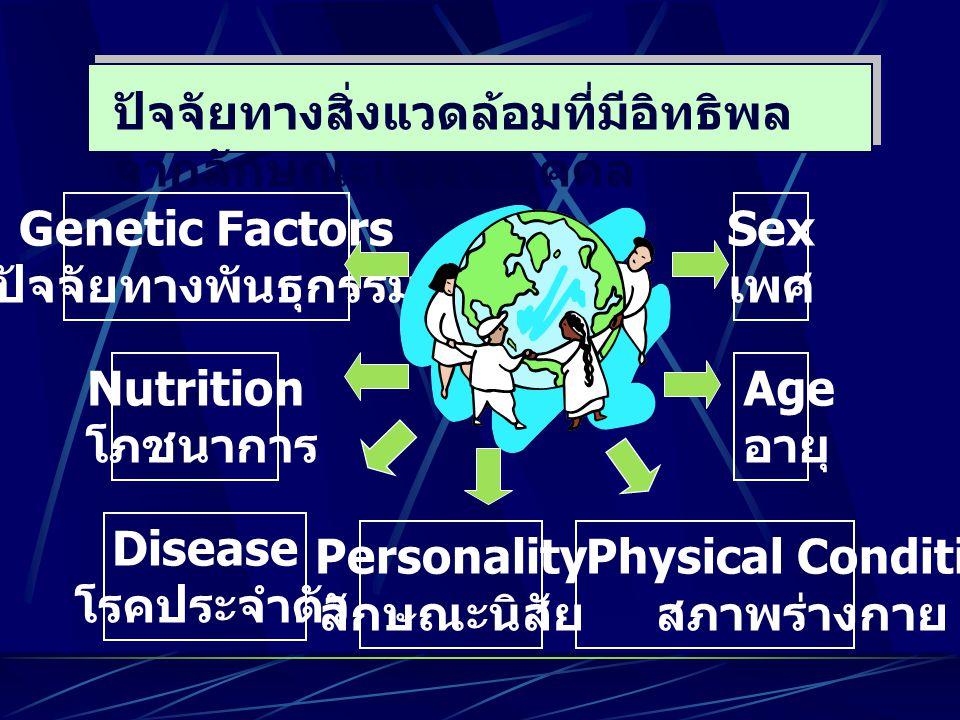 ปัจจัยทางสิ่งแวดล้อมที่มีอิทธิพล จากลักษณะเฉพาะบุคคล Genetic Factors ปัจจัยทางพันธุกรรม Nutrition โภชนาการ Disease โรคประจำตัว Sex เพศ Age อายุ Physic